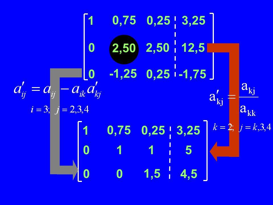 02,5012,5 0-1,250,25 -1,75 1 0,75 0,253,25 Contoh Penyelesaian SPL dengan Eliminasi Gauss 2,50 43113 24319 311 8