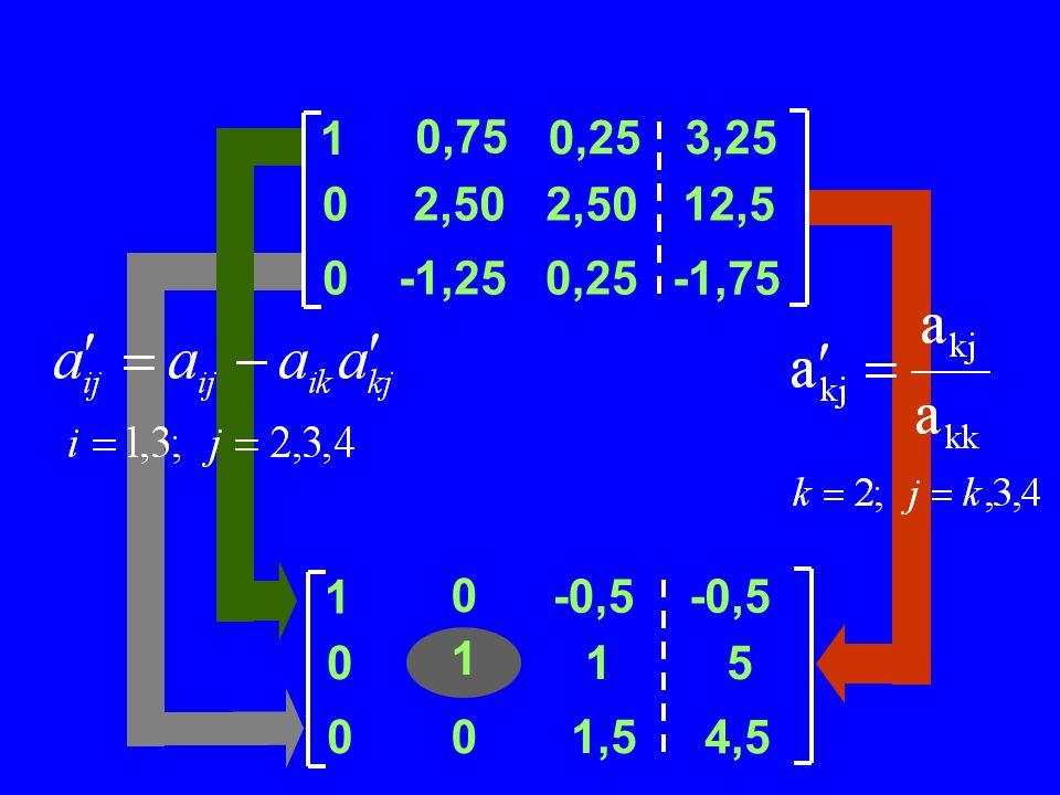 Contoh Penyelesaian SPL dengan Gauss-Jordan 4 43113 2319 311 8 1 0,75 0,253,25 02,50 12,5 0-1,250,25 -1,75