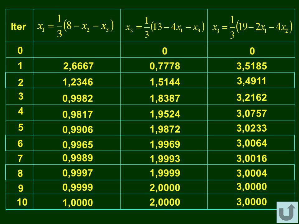 Contoh Penyelesaian SPL dengan Iterasi Gauss-Seidel