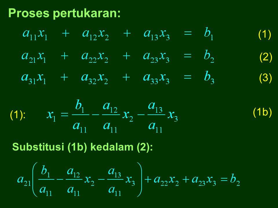 3. Posisi x 3 ditukar dengan b 3 1.Posisi x 1 ditukar dengan b 1 2. Posisi x 2 ditukar dengan b 2 b2b2 b3b3 x1x1 = x2x2 x3x3 b1b1 x2x2 b3b3 x1x1 = b2b