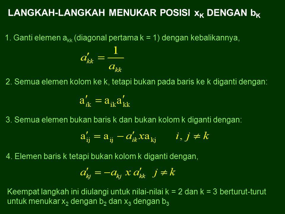 Terjadi pertukaran posisi antara x 1 dengan b 1 Secara sederhana dapat ditulis sebagai