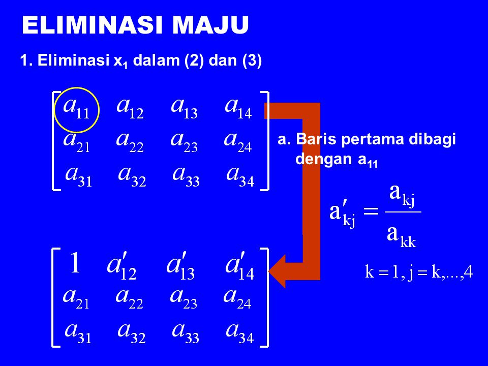 Metode Eliminasi Gauss PRINSIP: Untuk sistem persamaan yang terdiri dari 3 persamaan:  x 1 dlm pers. (2) dan (3) dieliminasi.  x 2 dlm pers. (3) die