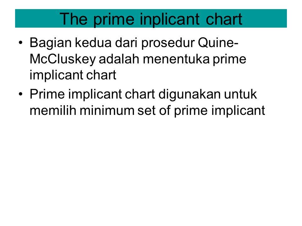 The prime inplicant chart Bagian kedua dari prosedur Quine- McCluskey adalah menentuka prime implicant chart Prime implicant chart digunakan untuk memilih minimum set of prime implicant