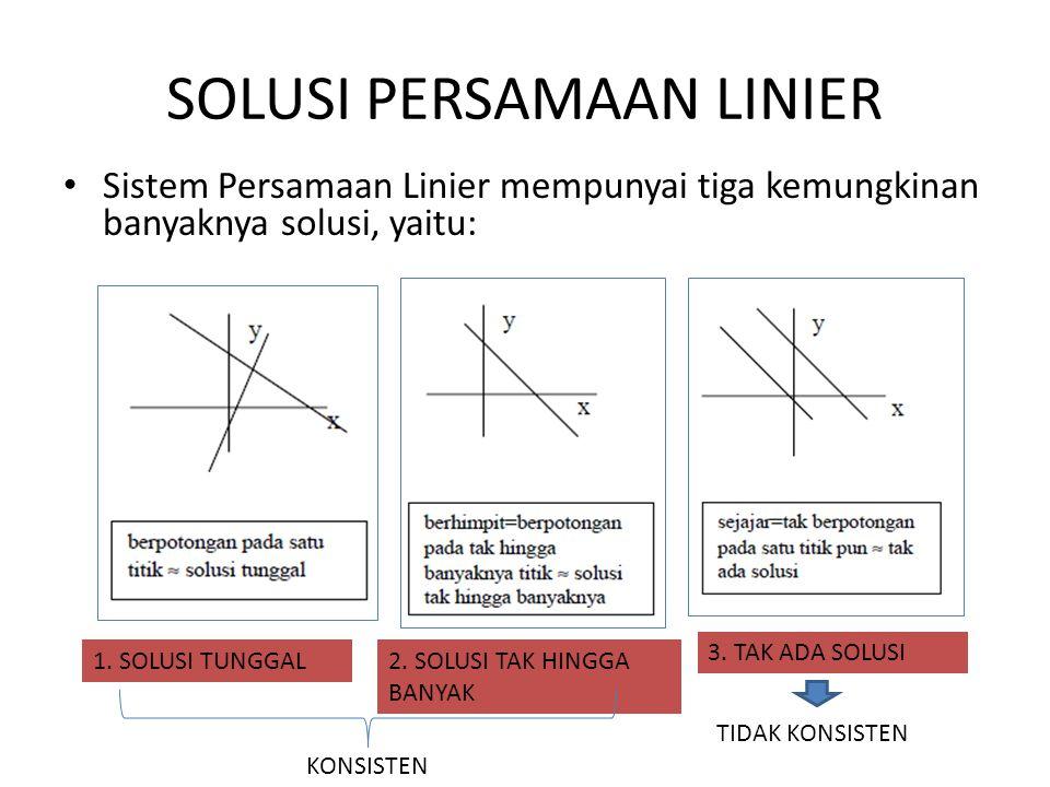 SOLUSI PERSAMAAN LINIER Sistem Persamaan Linier mempunyai tiga kemungkinan banyaknya solusi, yaitu: 1. SOLUSI TUNGGAL2. SOLUSI TAK HINGGA BANYAK 3. TA