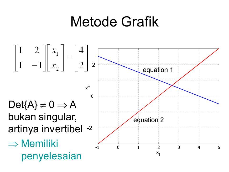 Metode Grafik 2 -2 Det{A}  0  A bukan singular, artinya invertibel  Memiliki penyelesaian