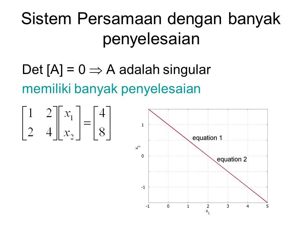 Sistem Persamaan dengan banyak penyelesaian Det [A] = 0  A adalah singular memiliki banyak penyelesaian