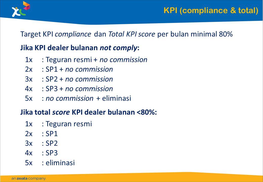 KPI (compliance & total) Target KPI compliance dan Total KPI score per bulan minimal 80% Jika KPI dealer bulanan not comply: 1x: Teguran resmi + no co