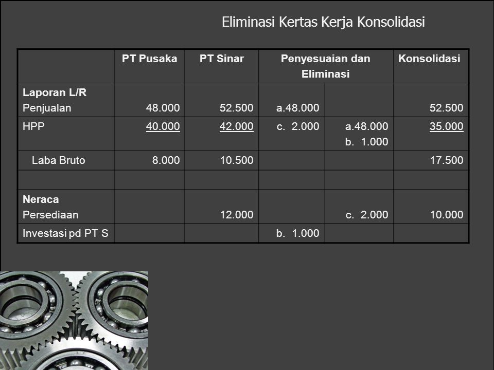 Eliminasi Kertas Kerja Konsolidasi PT PusakaPT SinarPenyesuaian dan Eliminasi Konsolidasi Laporan L/R Penjualan48.00052.500a.48.00052.500 HPP40.00042.