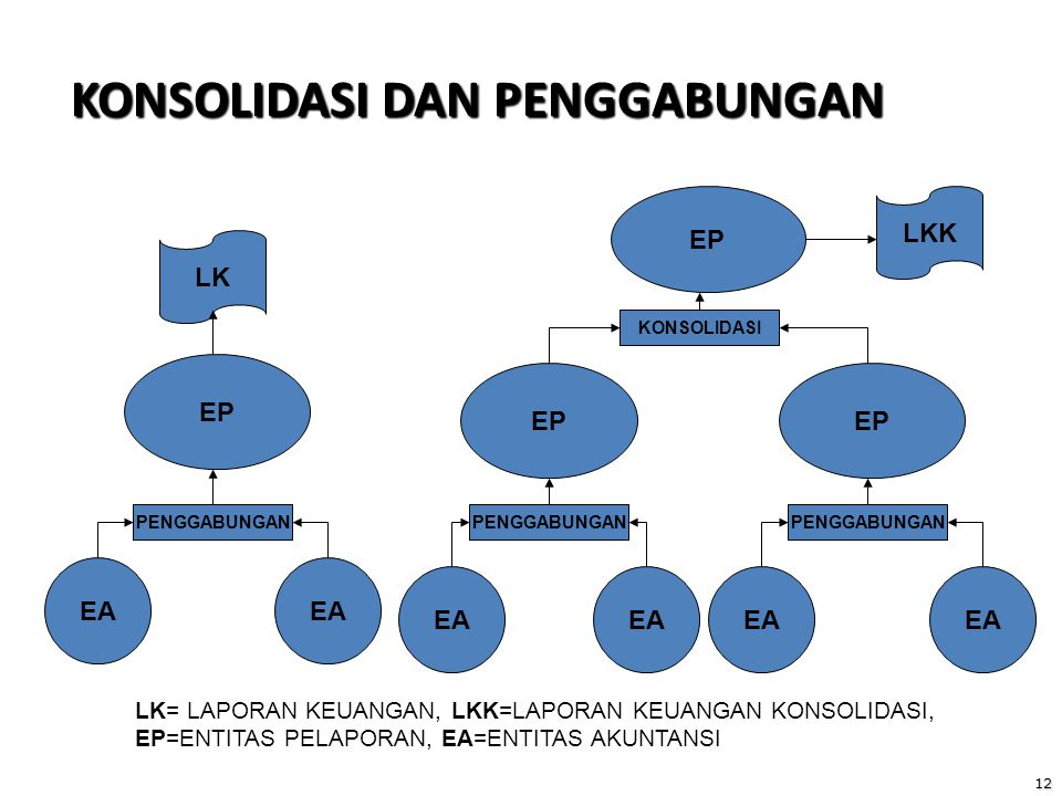 12 KONSOLIDASI DAN PENGGABUNGAN EA EP PENGGABUNGAN KONSOLIDASI LK LKK LK= LAPORAN KEUANGAN, LKK=LAPORAN KEUANGAN KONSOLIDASI, EP=ENTITAS PELAPORAN, EA=ENTITAS AKUNTANSI