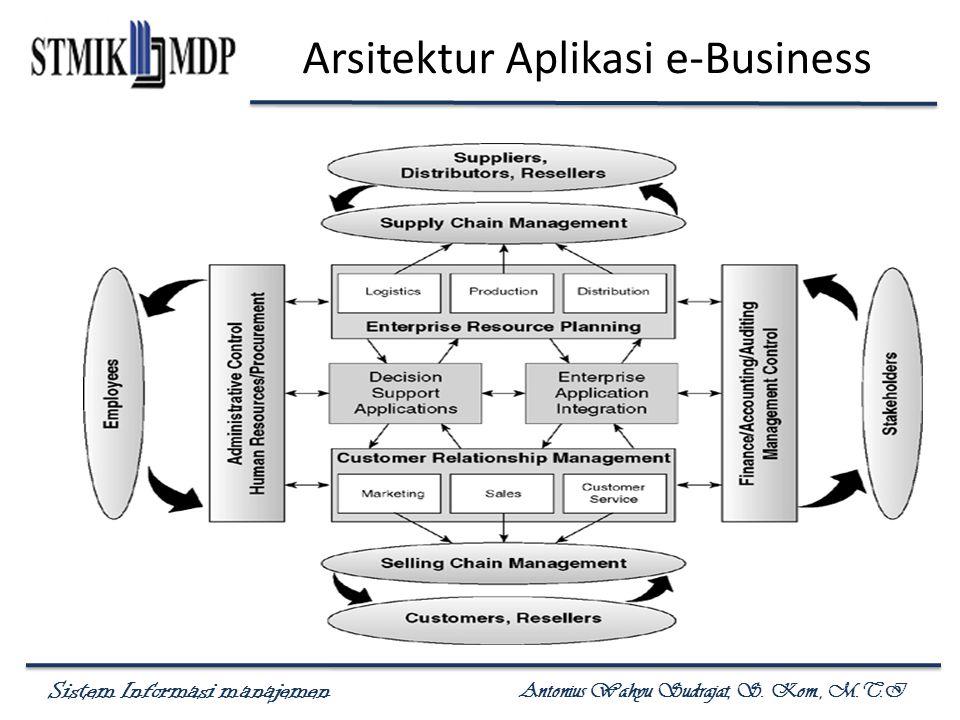 Sistem Informasi manajemen Antonius Wahyu Sudrajat, S. Kom., M.T.I Arsitektur Aplikasi e-Business