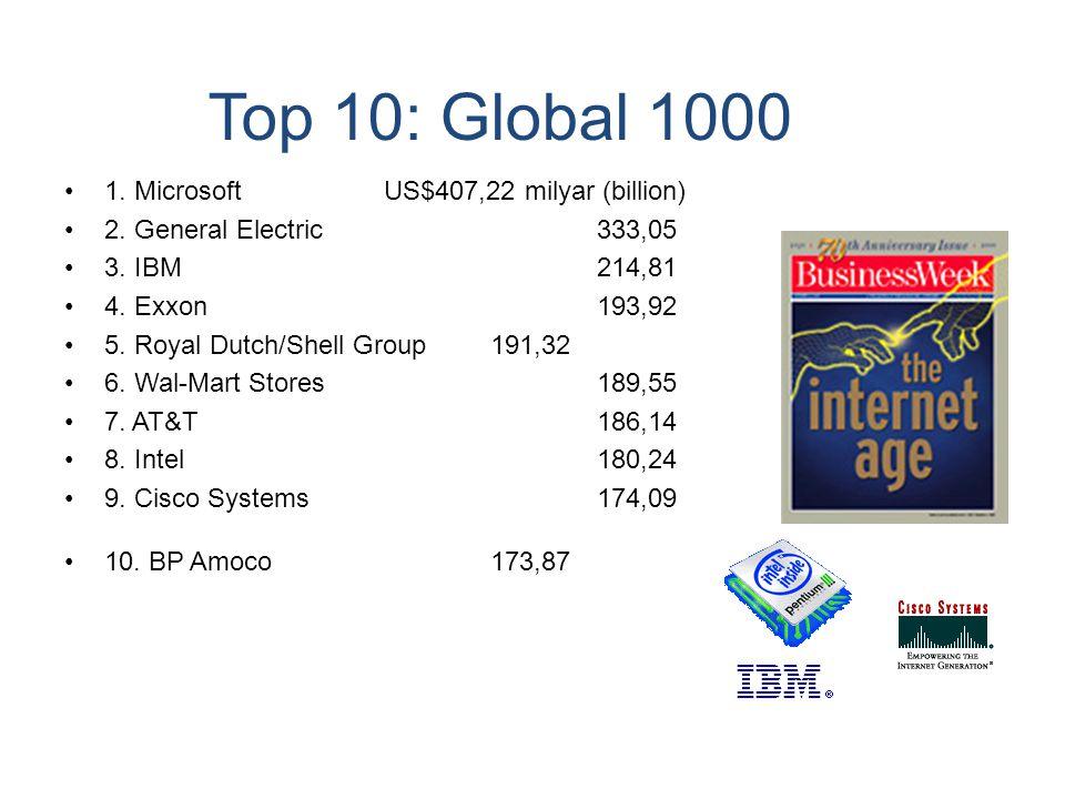 Top 10: Global 1000 1. MicrosoftUS$407,22 milyar (billion) 2. General Electric333,05 3. IBM214,81 4. Exxon193,92 5. Royal Dutch/Shell Group191,32 6. W