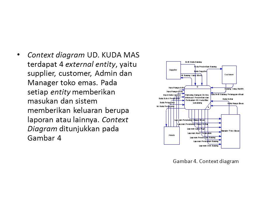 Context diagram UD. KUDA MAS terdapat 4 external entity, yaitu supplier, customer, Admin dan Manager toko emas. Pada setiap entity memberikan masukan