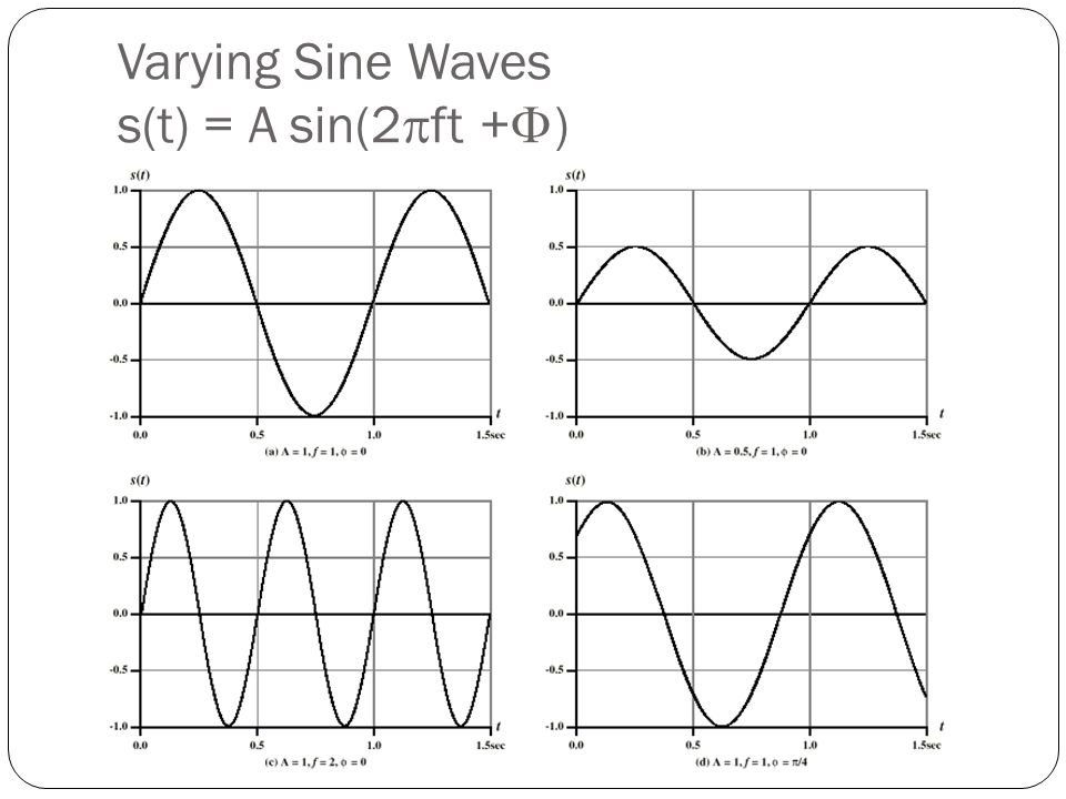 Varying Sine Waves s(t) = A sin(2  ft +  )