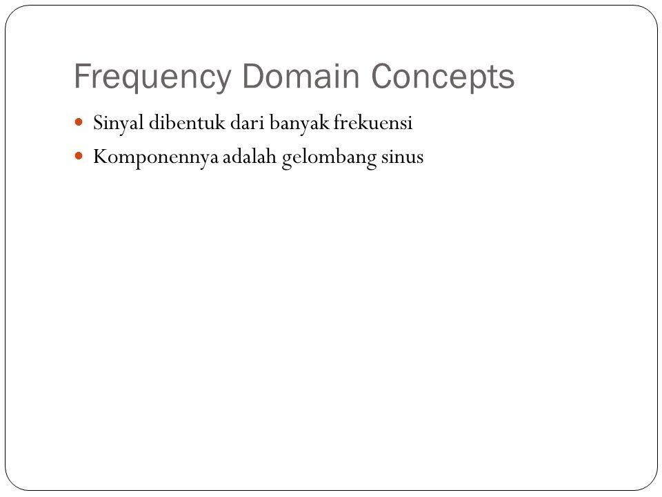 Frequency Domain Concepts Sinyal dibentuk dari banyak frekuensi Komponennya adalah gelombang sinus