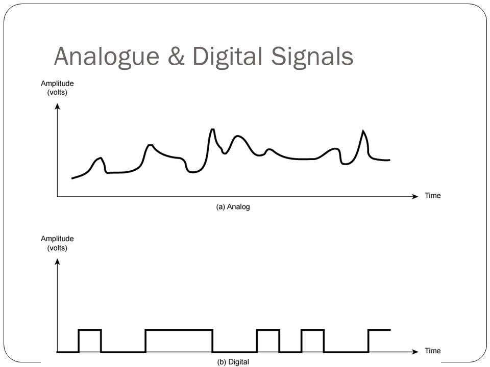 Data analog Contoh AUDIO