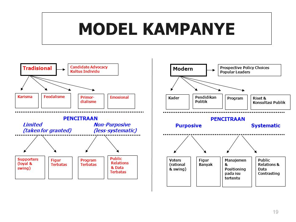 19 Karisma Tradisional Candidate Advocacy Kultus Individu Feodalisme Primor- dialisme Emosional PENCITRAAN Limited Non-Purposive (taken for granted) (less-systematic) Figur Terbatas Program Terbatas Public Relations & Data Terbatas Supporters (loyal & swing) MODEL KAMPANYE Modern Prospective Policy Choices Popular Leaders Pendidikan Politik ProgramRiset & Konsultasi Publik PENCITRAAN Purposive Systematic Figur Banyak Manajemen & Positioning pada isu tertentu Public Relations & Data Contrasting Voters (rational & swing) Kader