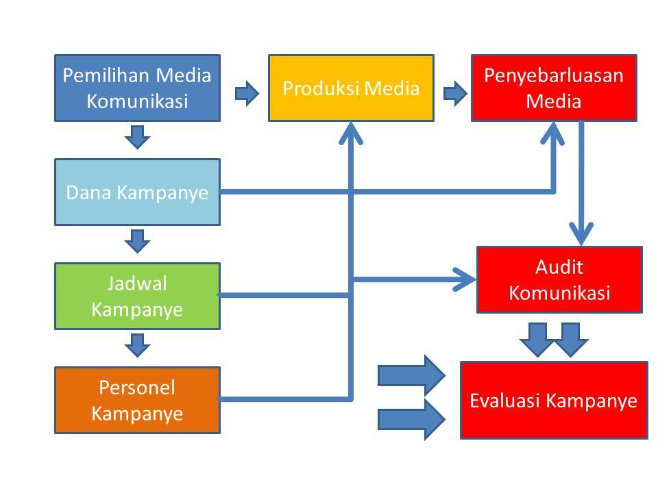 Pemilihan Media Komunikasi Produksi Media Penyebarluasan Media Dana Kampanye Jadwal Kampanye Personel Kampanye Audit Komunikasi Evaluasi Kampanye