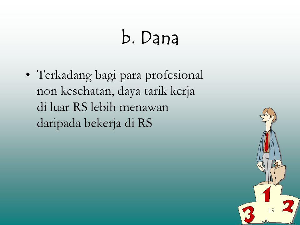 19 b. Dana Terkadang bagi para profesional non kesehatan, daya tarik kerja di luar RS lebih menawan daripada bekerja di RS