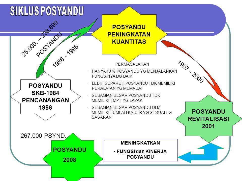 POSYANDU SKB-1984 PENCANANGAN 1986 POSYANDU PENINGKATAN KUANTITAS 1986 - 1996 POSYANDU REVITALISASI 2001 1997 - 2000 PERMASALAHAN -HANYA 40 % POSYANDU YG MENJALANKAN FUNGSINYA DG BAIK -LEBIH SEPARUH POSYANDU TDK MEMILIKI PERALATAN YG MEMADAI -SEBAGIAN BESAR POSYANDU TDK MEMILIKI TMPT YG LAYAK -SEBAGIAN BESAR POSYANDU BLM MEMILIKI JUMLAH KADER YG SESUAI DG SASARAN MENINGKATKAN FUNGSI dan KINERJA POSYANDU 25.000.