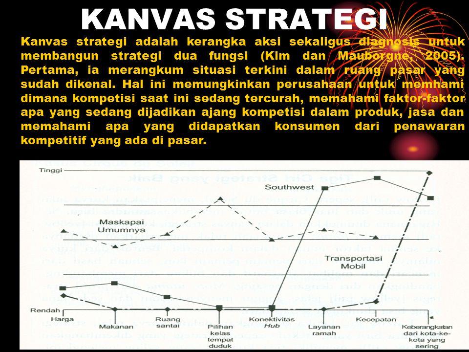 KANVAS STRATEGI Kanvas strategi adalah kerangka aksi sekaligus diagnosis untuk membangun strategi dua fungsi (Kim dan Mauborgne, 2005). Pertama, ia me