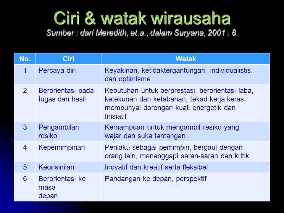 Ciri & watak wirausaha Sumber : dari Meredith, et.a., dalam Suryana, 2001 : 8.