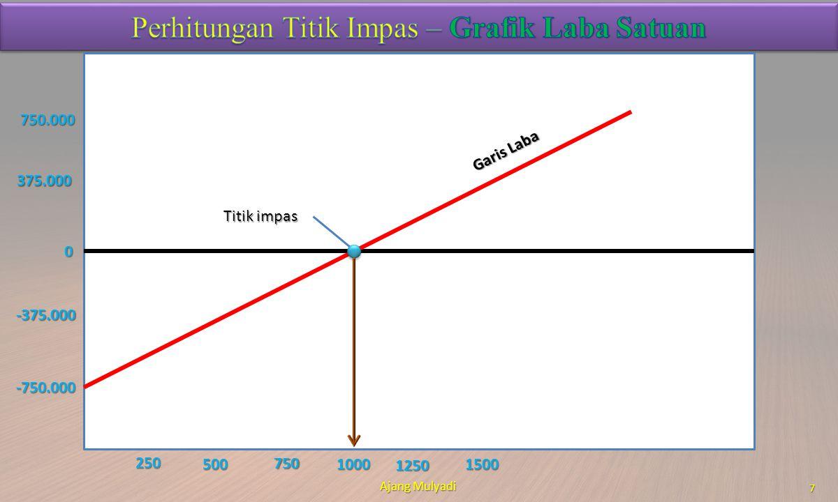Ajang Mulyadi 8 Volume Volume Fixed Costs Fixed Costs Variable Costs Variable Costs Total Costs Total Costs Total Revenue Total Revenue Laba/Rugi Laba/Rugi - 750,000,000 - - (750,000,000) 100,000 750,000,000 75,000,000 825,000,000 150,000,000 (675,000,000) 200,000 750,000,000 150,000,000 900,000,000 300,000,000 (600,000,000) 300,000 750,000,000 225,000,000 975,000,000 450,000,000 (525,000,000) 400,000 750,000,000 300,000,000 1,050,000,000 600,000,000 (450,000,000) 500,000 750,000,000 375,000,000 1,125,000,000 750,000,000 (375,000,000) 600,000 750,000,000 450,000,000 1,200,000,000 900,000,000 (300,000,000) 700,000 750,000,000 525,000,000 1,275,000,000 1,050,000,000 (225,000,000) 800,000 750,000,000 600,000,000 1,350,000,000 1,200,000,000 (150,000,000) 900,000 750,000,000 675,000,000 1,425,000,000 1,350,000,000 (75,000,000) 1,000,000 1,000,000 750,000,000 750,000,000 1,500,000,000 1,500,000,000 - 1,100,000 750,000,000 825,000,000 1,575,000,000 1,650,000,000 75,000,000 1,200,000 750,000,000 900,000,000 1,650,000,000 1,800,000,000 150,000,000 1,300,000 750,000,000 975,000,000 1,725,000,000 1,950,000,000 225,000,000 1,400,000 750,000,000 1,050,000,000 1,800,000,000 2,100,000,000 300,000,000 1,500,000 750,000,000 1,125,000,000 1,875,000,000 2,250,000,000 375,000,000 1,600,000 750,000,000 1,200,000,000 1,950,000,000 2,400,000,000 450,000,000 1,700,000 750,000,000 1,275,000,000 2,025,000,000 2,550,000,000 525,000,000 1,800,000 750,000,000 1,350,000,000 2,100,000,000 2,700,000,000 600,000,000 1,900,000 750,000,000 1,425,000,000 2,175,000,000 2,850,000,000 675,000,000 2,000,000 750,000,000 1,500,000,000 2,250,000,000 3,000,000,000 750,000,000 2,100,000 750,000,000 1,575,000,000 2,325,000,000 3,150,000,000 825,000,000 2,200,000 750,000,000 1,650,000,000 2,400,000,000 3,300,000,000 900,000,000 2,300,000 750,000,000 1,725,000,000 2,475,000,000 3,450,000,000 975,000,000 2,400,000 750,000,000 1,800,000,000 2,550,000,000 3,600,000,000 1,050,000,000 2,500,000 750,000,000 1,875,000,0