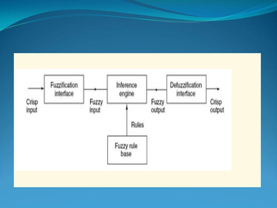 Jadi, Peraturan sistem pakar ini telah diterapkan dalam luas jumlah area aplikasi.
