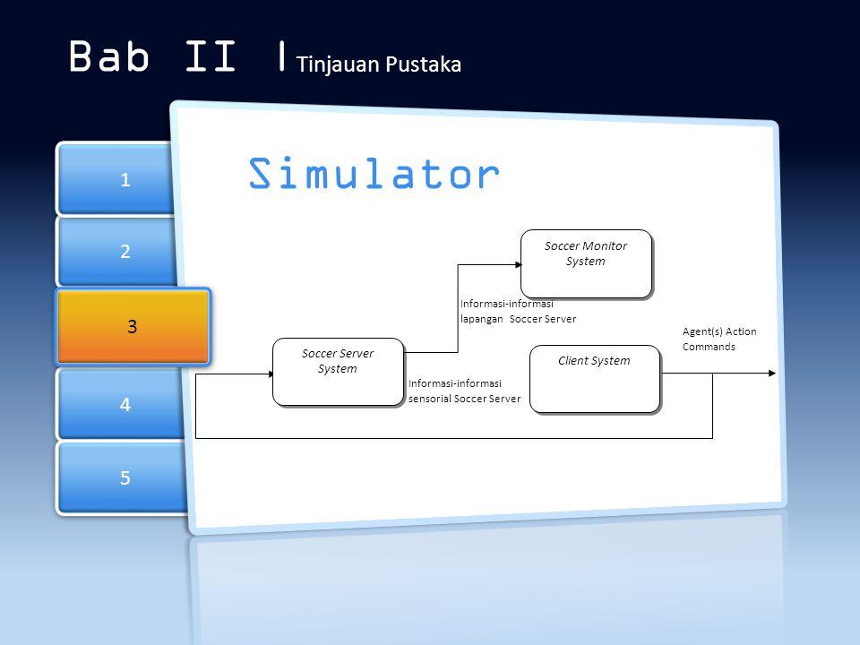 2 2 4 4 5 5 1 1 Bab II | Tinjauan Pustaka Simulator 3 3 Client System Soccer Server System Soccer Monitor System Informasi-informasi sensorial Soccer