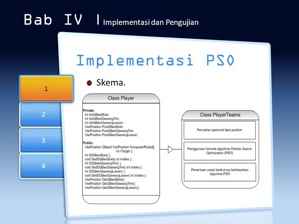 3 3 4 4 2 2 Bab IV | Implementasi dan Pengujian Implementasi PSO 1 1 Skema.