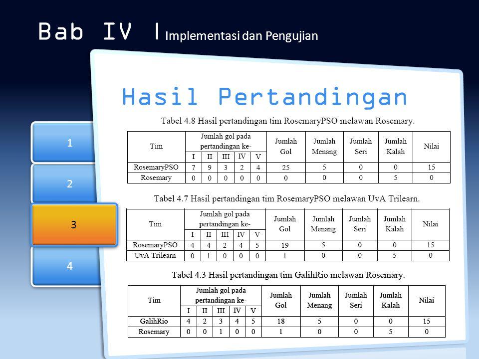 2 2 4 4 1 1 Bab IV | Implementasi dan Pengujian Hasil Pertandingan 3 3