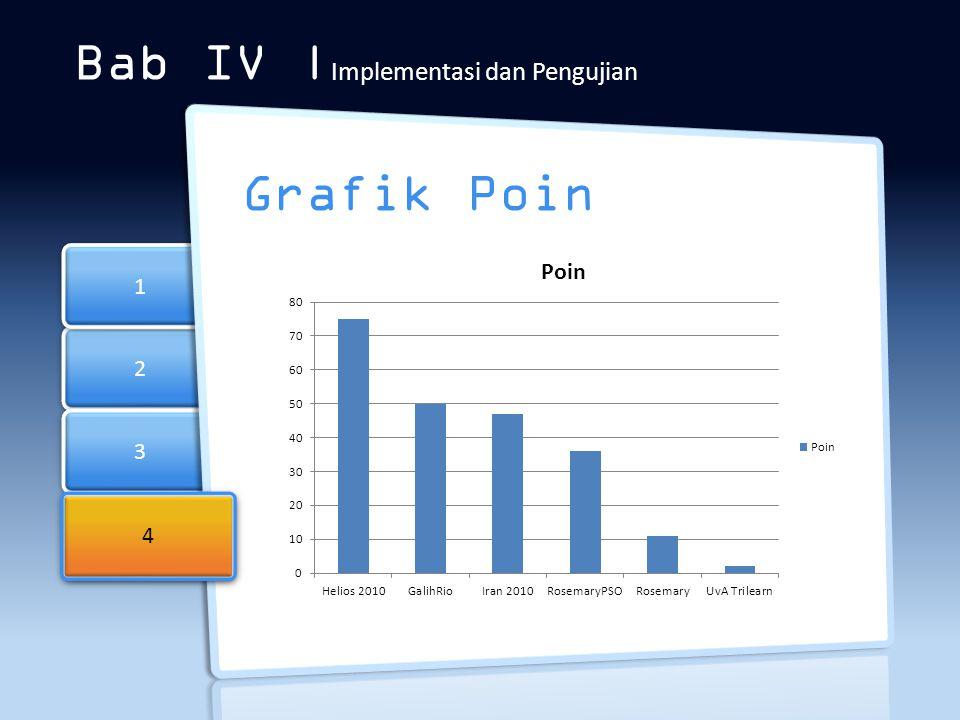 2 2 3 3 1 1 Bab IV | Implementasi dan Pengujian Grafik Poin 4 4