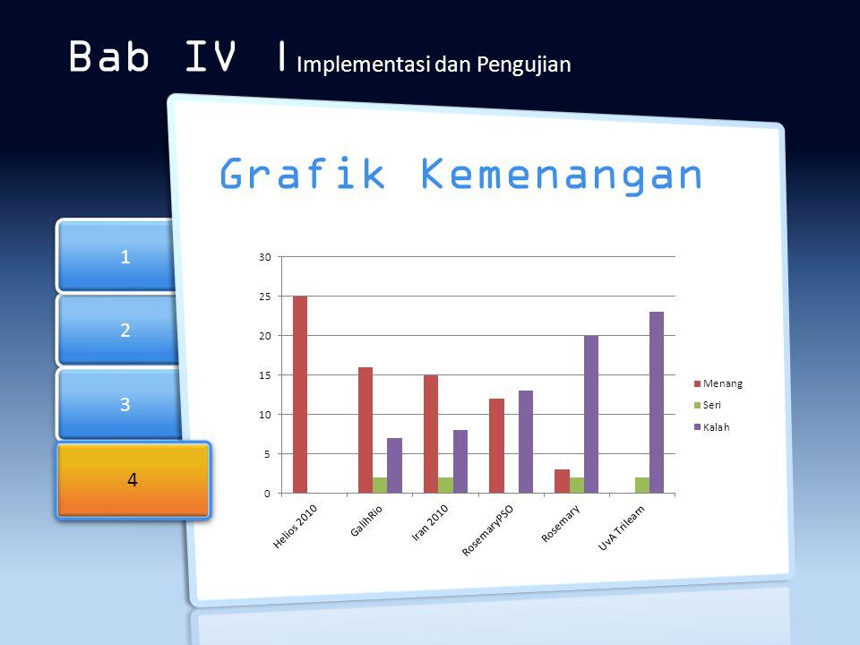 2 2 3 3 1 1 Bab IV | Implementasi dan Pengujian Grafik Kemenangan 4 4