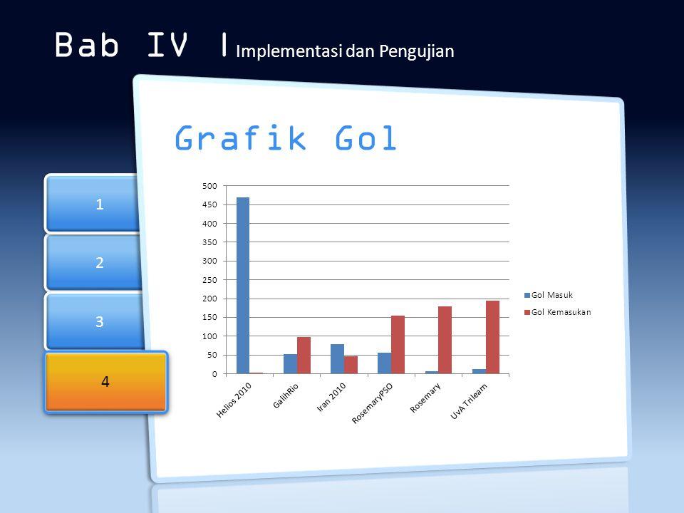 2 2 3 3 1 1 Bab IV | Implementasi dan Pengujian Grafik Gol 4 4