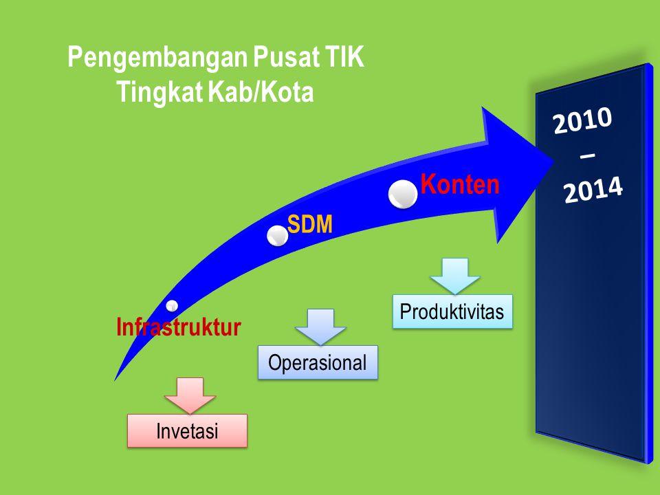 Infrastruktur SDM Konten 2010 – 2014 Pengembangan Pusat TIK Tingkat Kab/Kota Invetasi Operasional Produktivitas