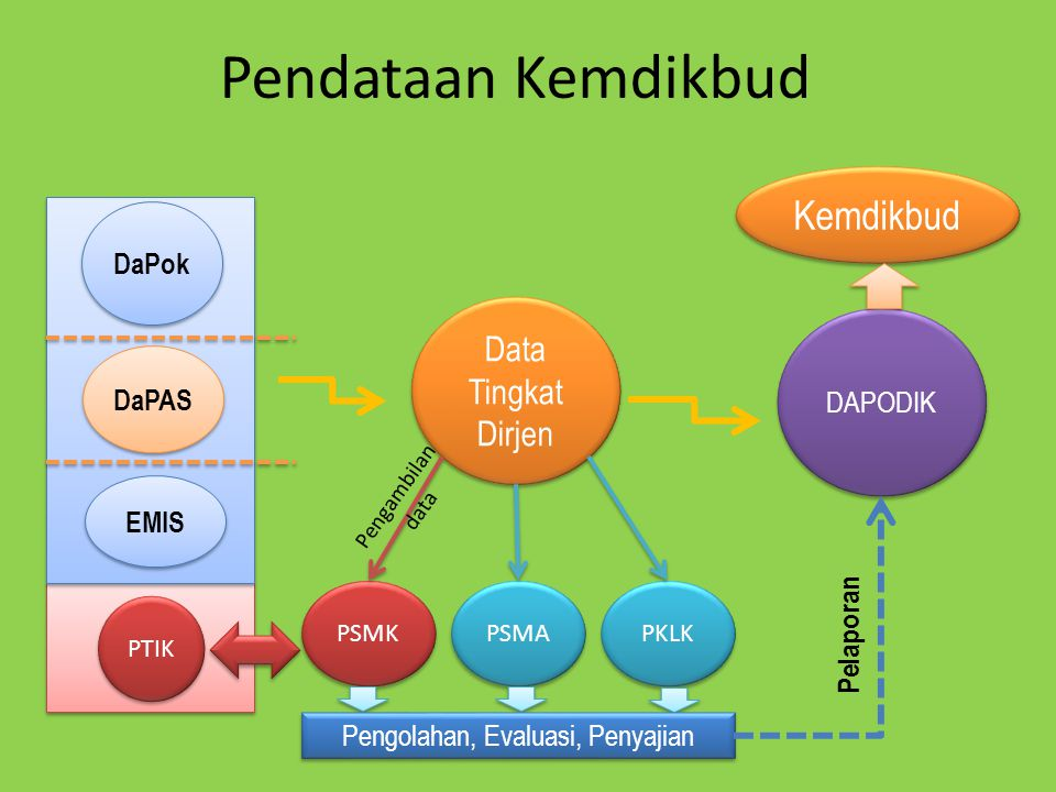 Pendataan Kemdikbud Data Tingkat Dirjen PSMK PSMA PKLK PTIK DAPODIK Pengambilan data Pengolahan, Evaluasi, Penyajian Pelaporan Kemdikbud DaPok DaPAS EMIS