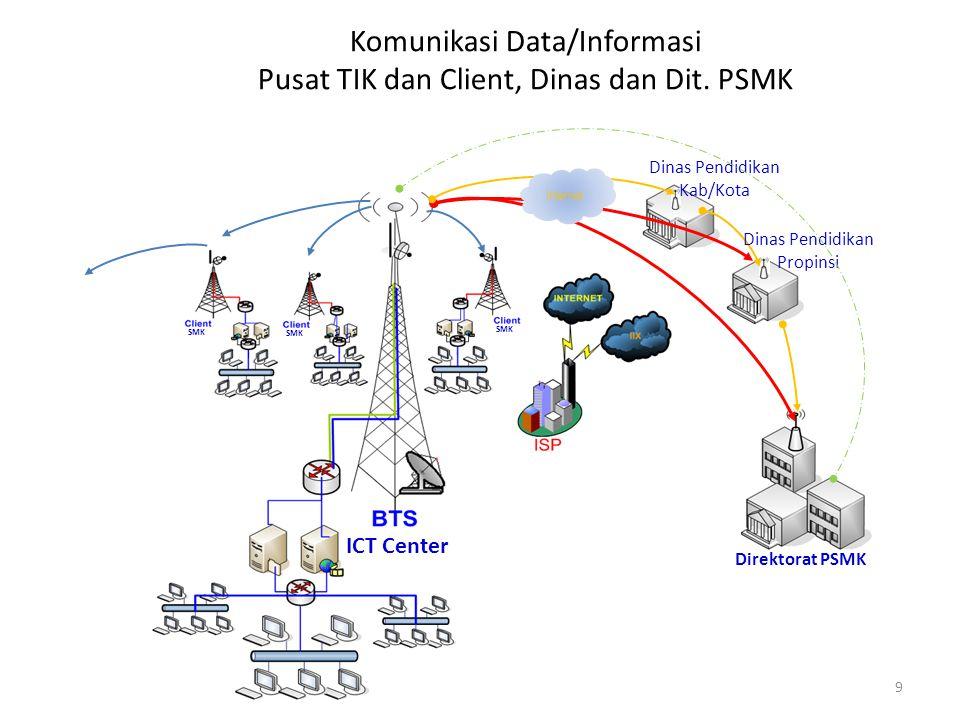 Komunikasi Data/Informasi Pusat TIK dan Client, Dinas dan Dit.