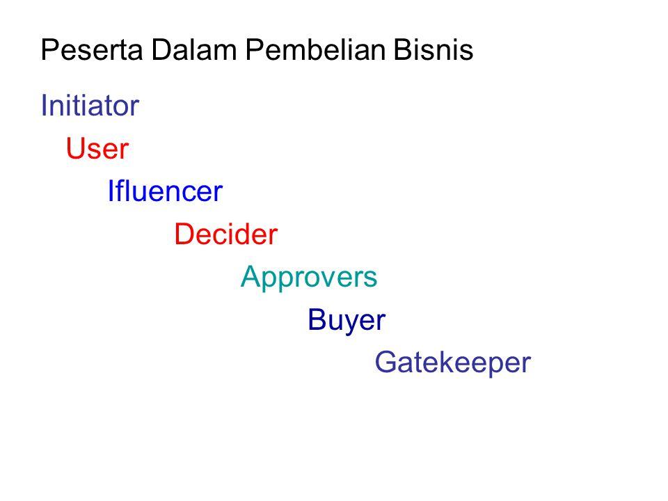 Peserta Dalam Pembelian Bisnis Initiator User Ifluencer Decider Approvers Buyer Gatekeeper