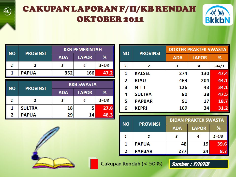 CAKUPAN LAPORAN F/II/KB RENDAH OKTOBER 2011 Cakupan Rendah (< 50%)