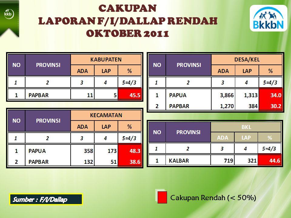 CAKUPAN LAPORAN F/I/DALLAP RENDAH OKTOBER 2011 Cakupan Rendah (< 50%)