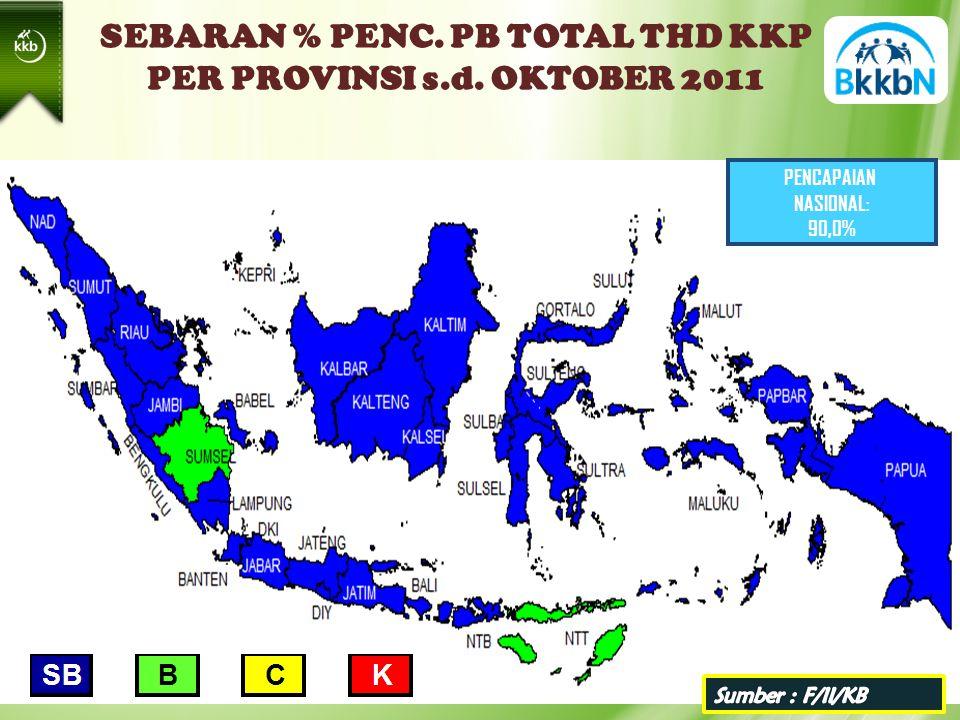 SEBARAN % PENC. PB TOTAL THD KKP PER PROVINSI s.d. OKTOBER 2011 PENCAPAIAN NASIONAL: 90,0%