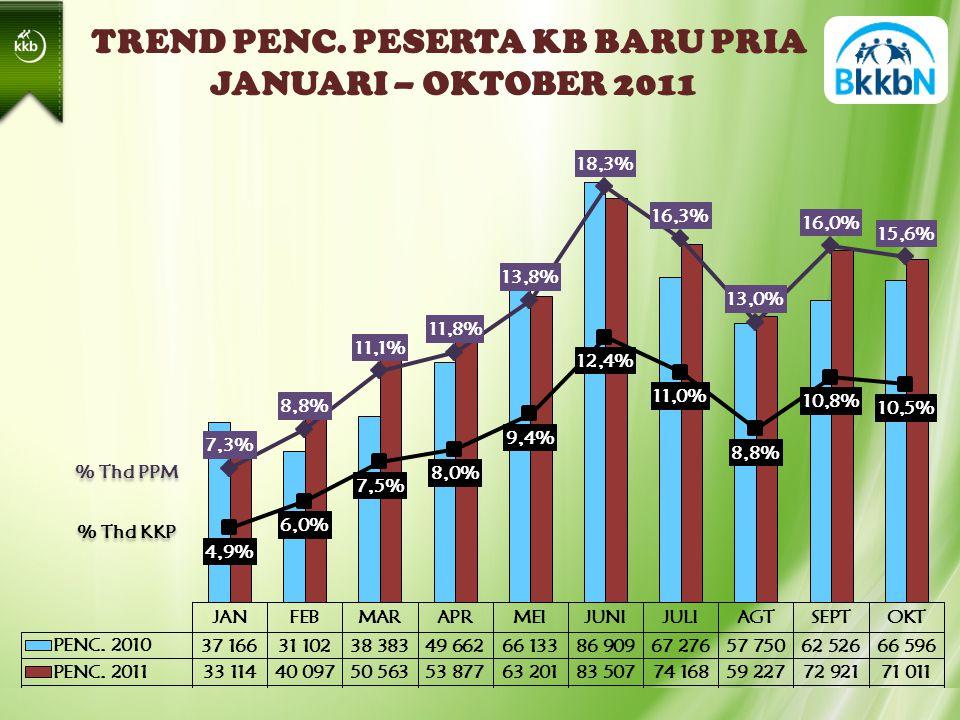TREND PENC. PESERTA KB BARU PRIA JANUARI – OKTOBER 2011 % Thd PPM % Thd KKP