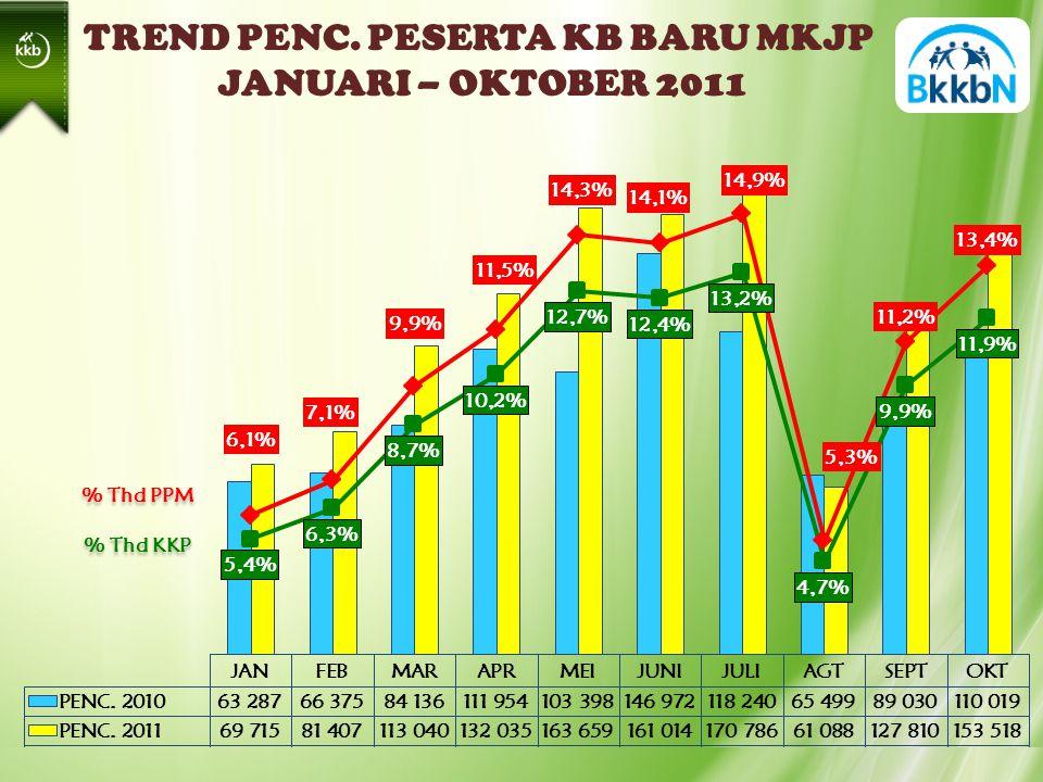 TREND PENC. PESERTA KB BARU MKJP JANUARI – OKTOBER 2011 % Thd PPM % Thd KKP