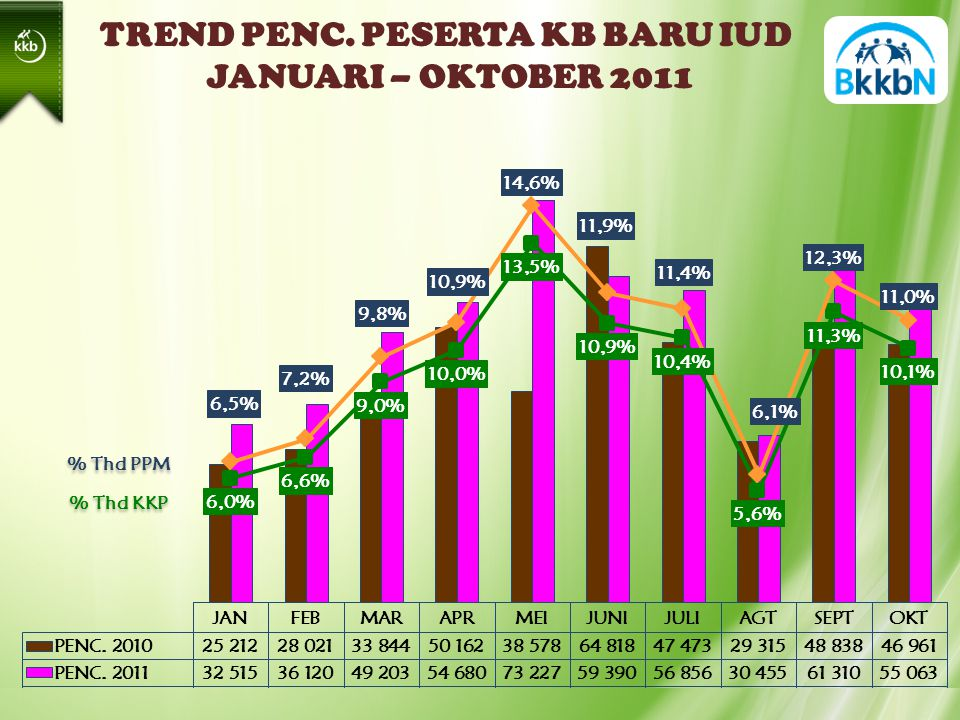 TREND PENC. PESERTA KB BARU IUD JANUARI – OKTOBER 2011 % Thd PPM % Thd KKP
