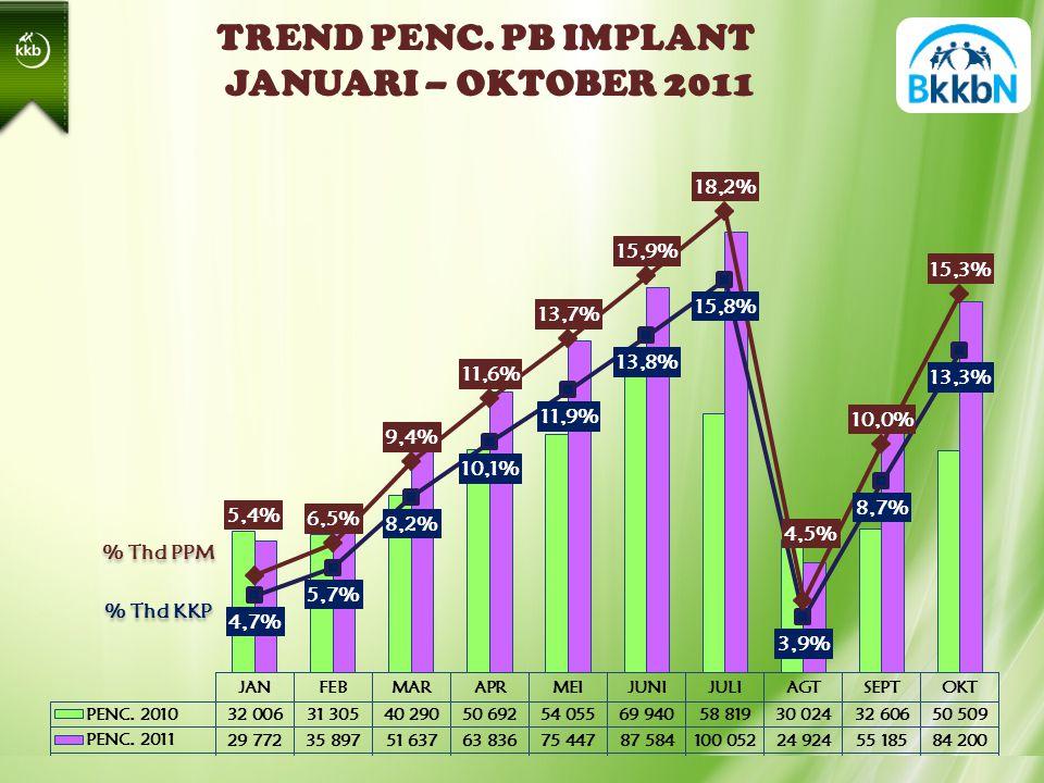 TREND PENC. PB IMPLANT JANUARI – OKTOBER 2011 % Thd PPM % Thd KKP