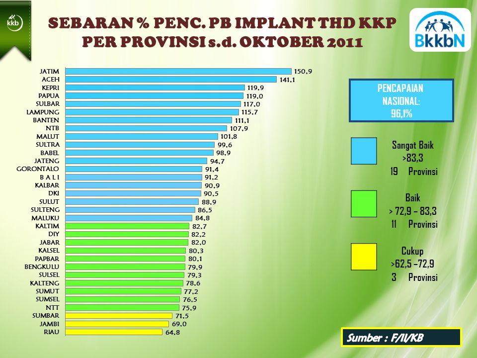 SEBARAN % PENC. PB IMPLANT THD KKP PER PROVINSI s.d.
