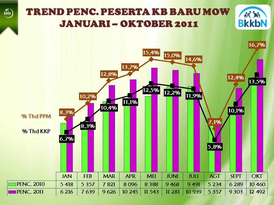 TREND PENC. PESERTA KB BARU MOW JANUARI – OKTOBER 2011 % Thd PPM % Thd KKP