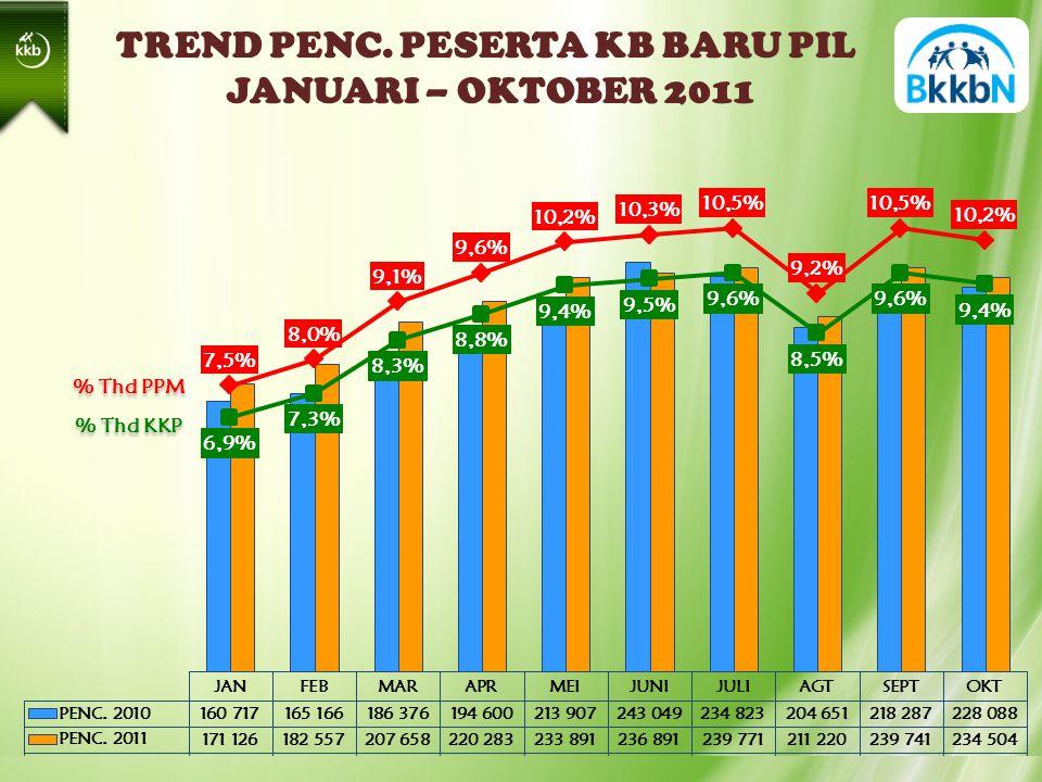 TREND PENC. PESERTA KB BARU PIL JANUARI – OKTOBER 2011 % Thd PPM % Thd KKP