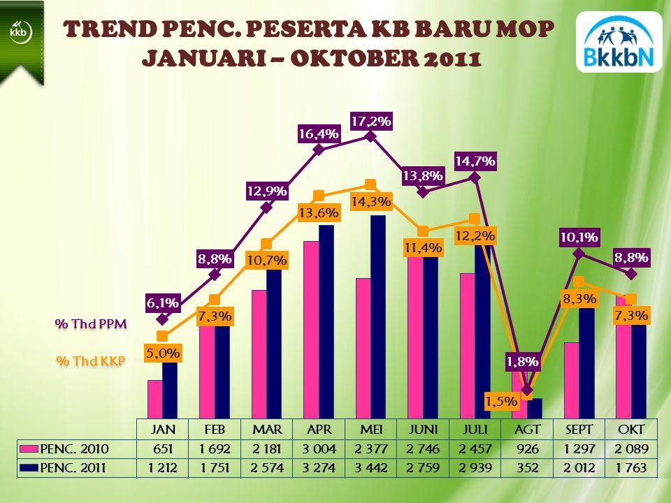 TREND PENC. PESERTA KB BARU MOP JANUARI – OKTOBER 2011 % Thd PPM % Thd KKP