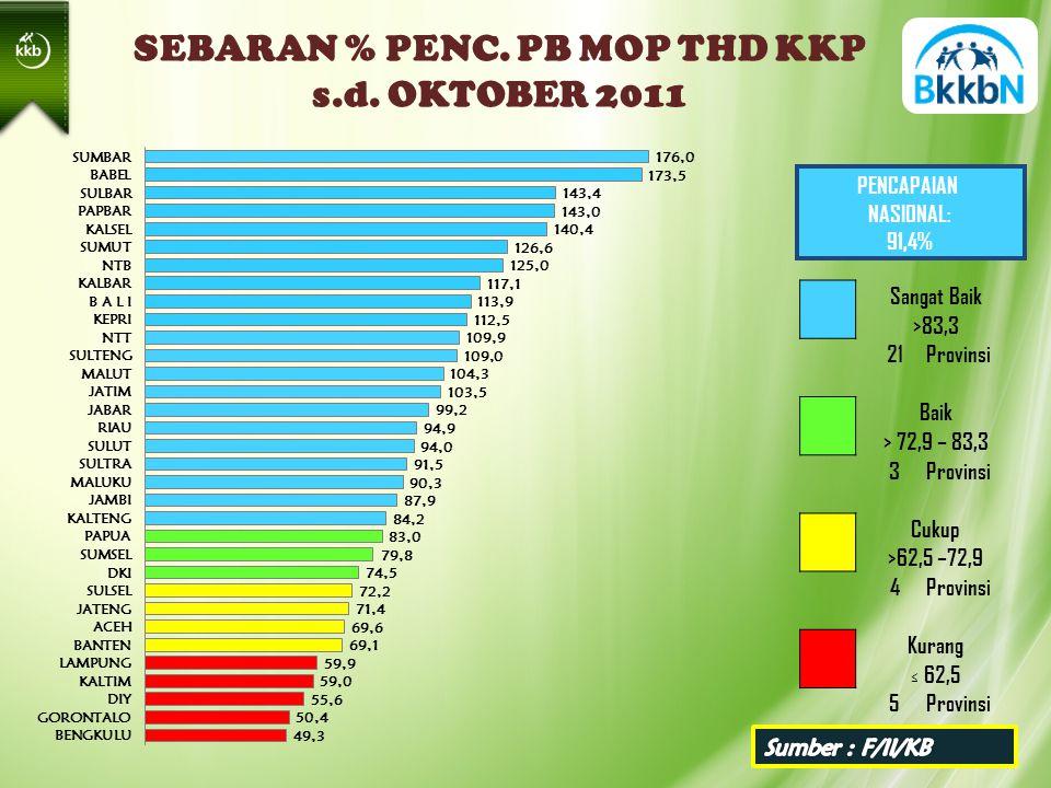 SEBARAN % PENC. PB MOP THD KKP s.d.