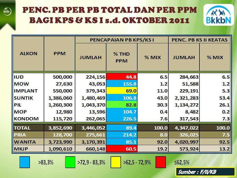 PENC. PB PER PB TOTAL DAN PER PPM BAGI KPS & KS I s.d. OKTOBER 2011